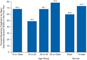 This bar graph on the Center for Disease Control and Prevention website shows the percentage of certain age groups and genders in the United States who are receivng treatment for major depressive episodes, which are a  part of the disease.